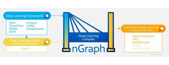 Решения Dell для ИИ пополнились технологией глубокого обучения Deep Learning with Intel