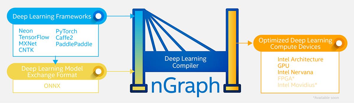 Технология глубокого обучения искусственного интеллекта Deep Learning with Intel